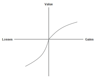 Prospect Theory Figure 1