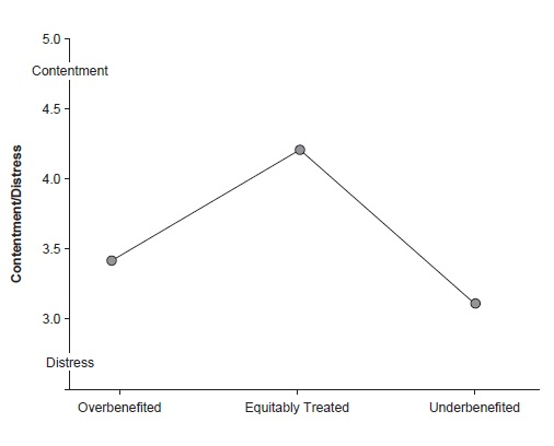 Equity Theory Figure 1