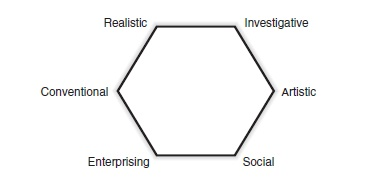Holland's Theory Figure 1