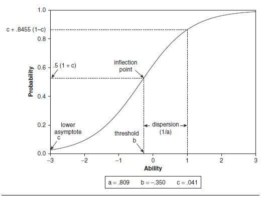 Psychometric Properties Figure 2