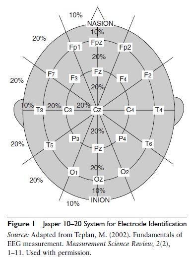electroencephalograph-sports-psychology