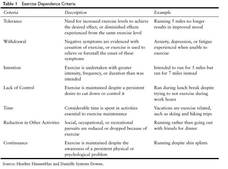 exercise-dependence-sports-psychology