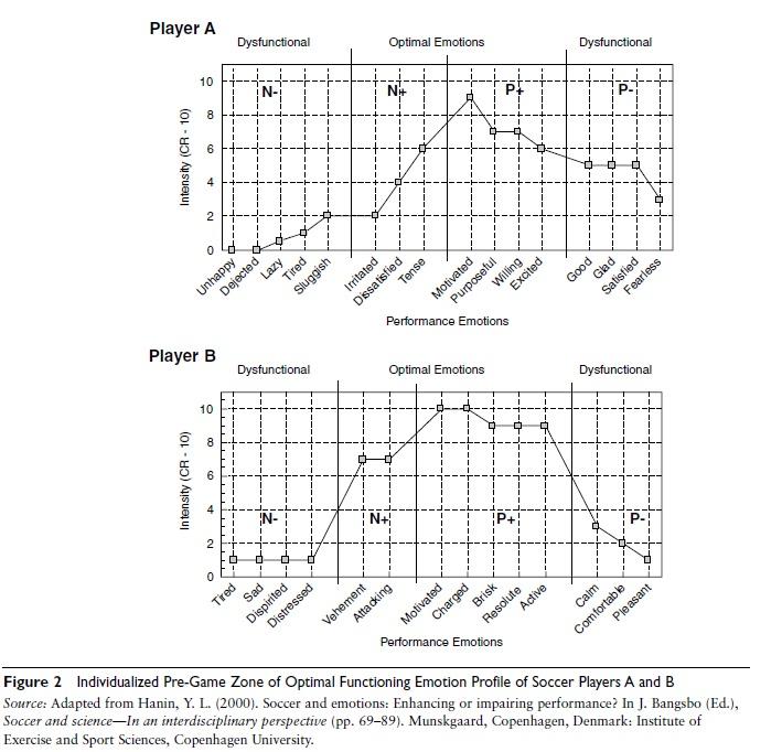 iceberg-profile-sports-psychology-f2
