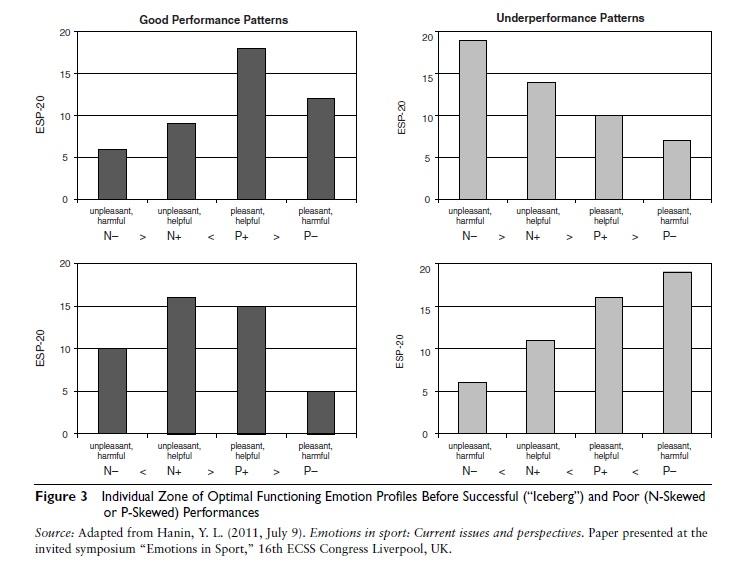 iceberg-profile-sports-psychology-f3
