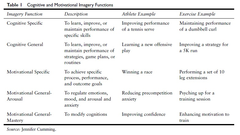 imagery-and-sport-sports-psychology