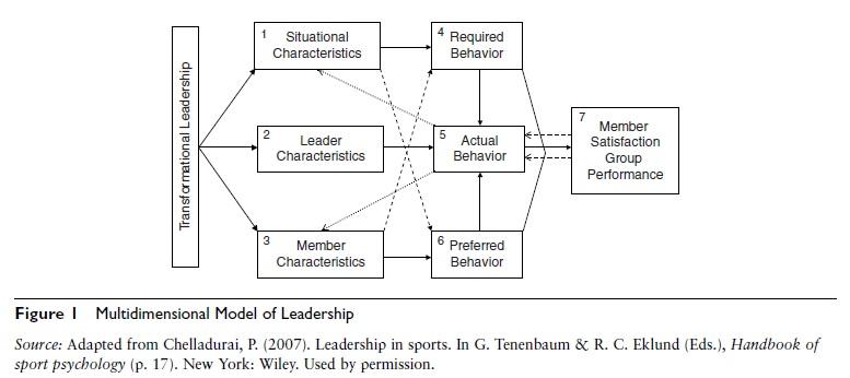 leadership-in-sport-multidimensional-model-sports-psychology
