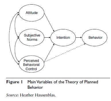 the-theory-of-planned-behavior-sports-psychology