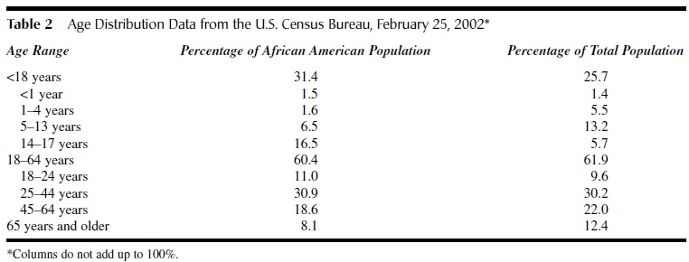 African Americans tab2