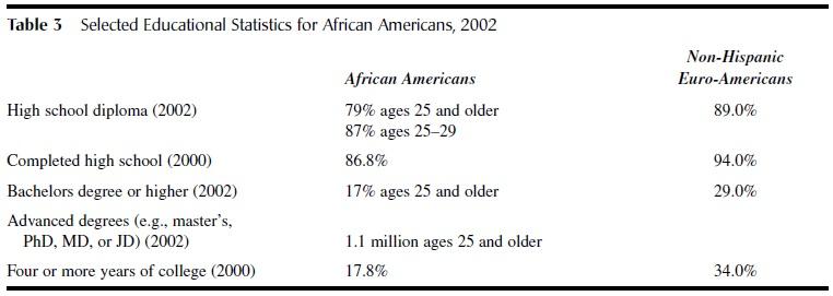African Americans tab3