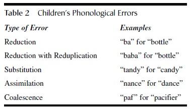 Language Development tab2