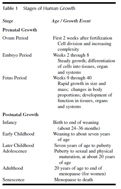 Physical Development And Growth tab1
