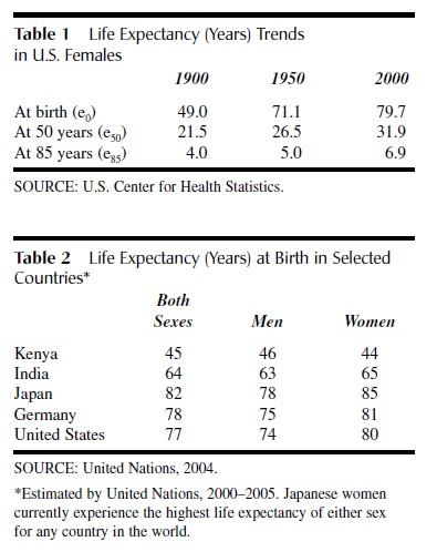 Average Life Expectancy t 1-2