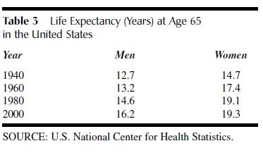 Average Life Expectancy t 3