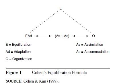 Equilibration f1