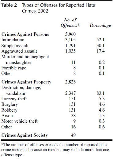 Hate Crimes tab2