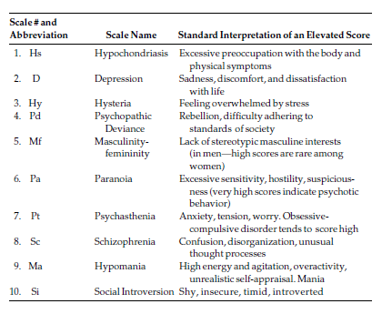 Minnesota Multiphasic Personality Inventory (MMPI) In